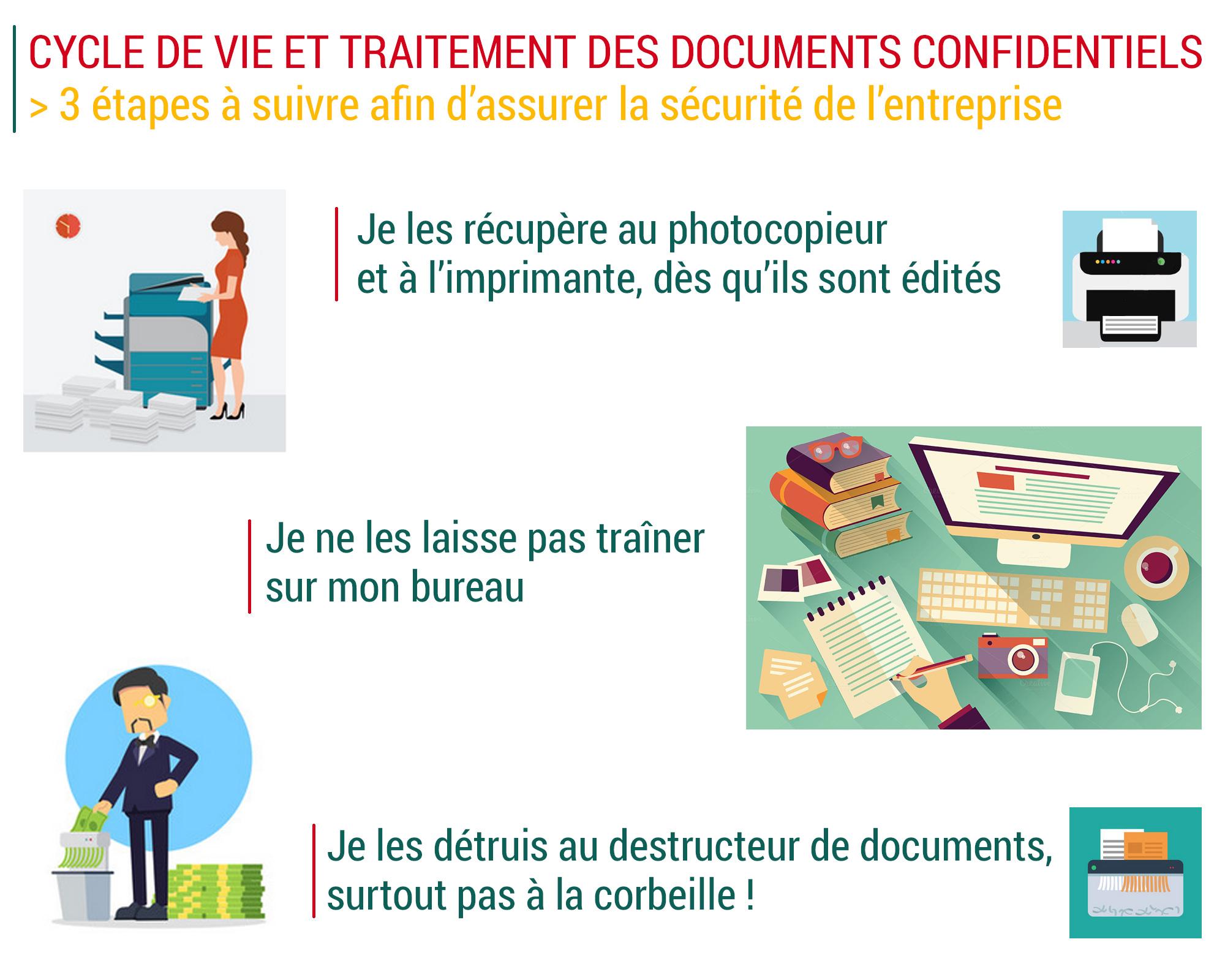 3 étapes à suivre sécurité documents
