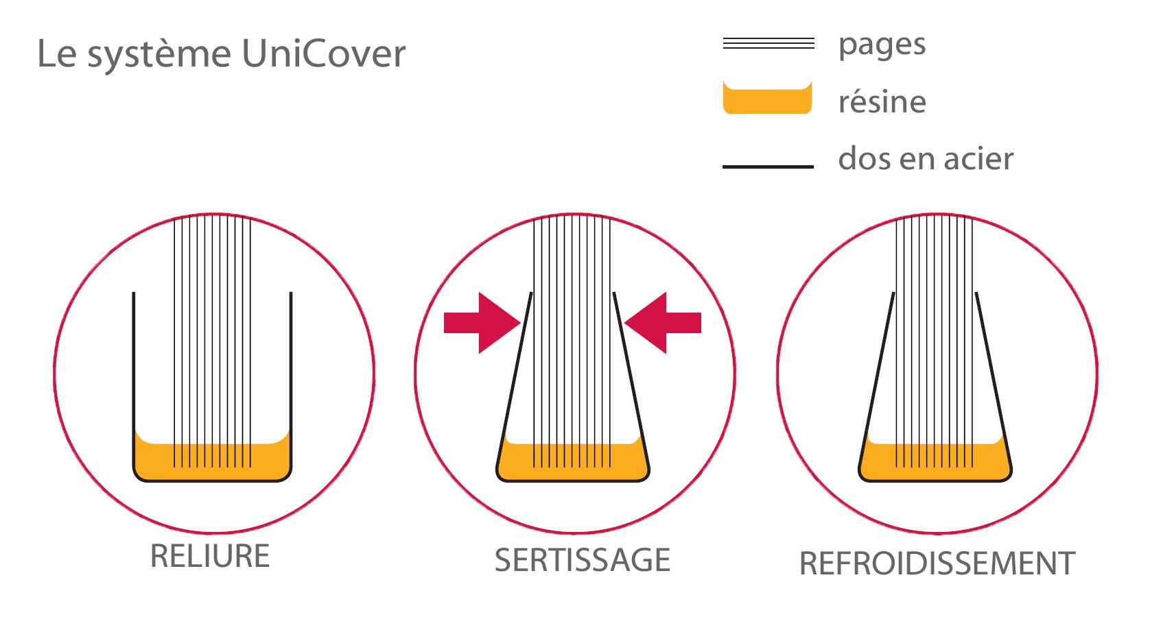 Explication reliure-sertissage-refroidissement Unibind